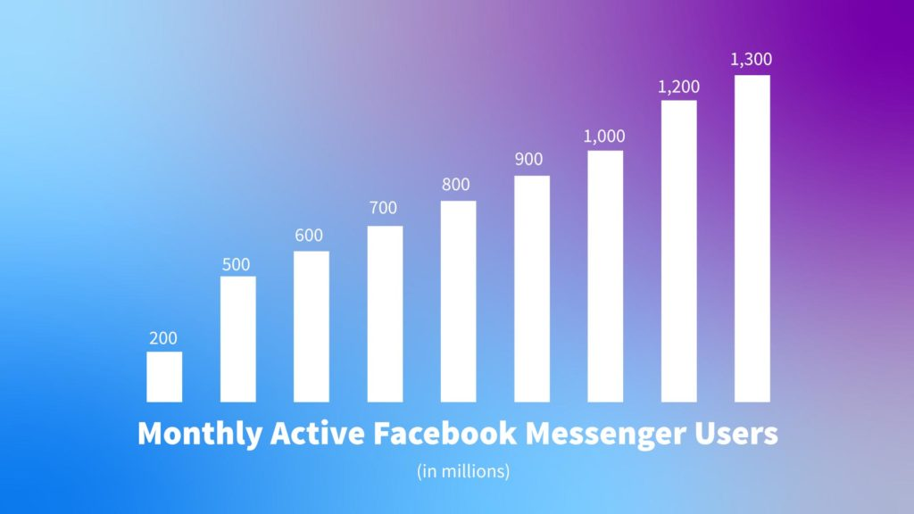Bar graph on a gradient background showing the growth of Facebook Messenger's active users over the last 8 years.