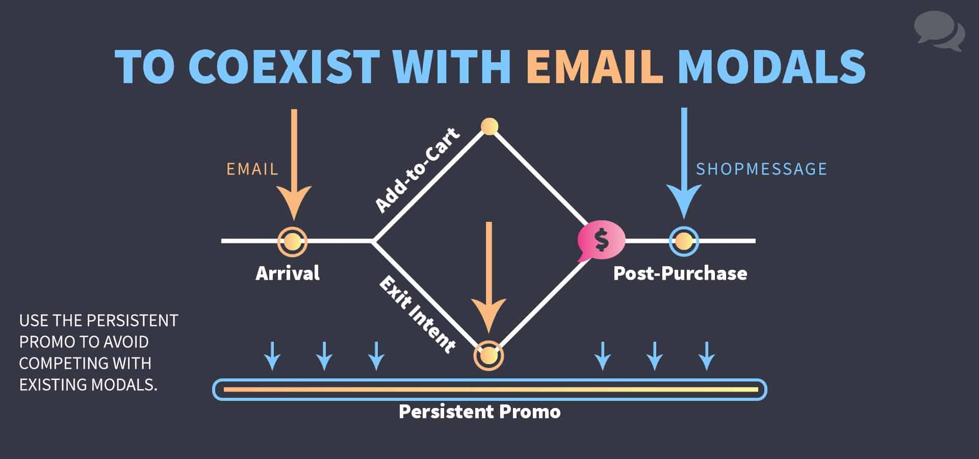A diagram that shows email capture modals being deployed upon visitor arrival and upon the exhibition of exit intent. A ShopMessage overlay is recommended at the post-purchase stage while also recommending a persistent promotion display in tandem with the email capture modals.