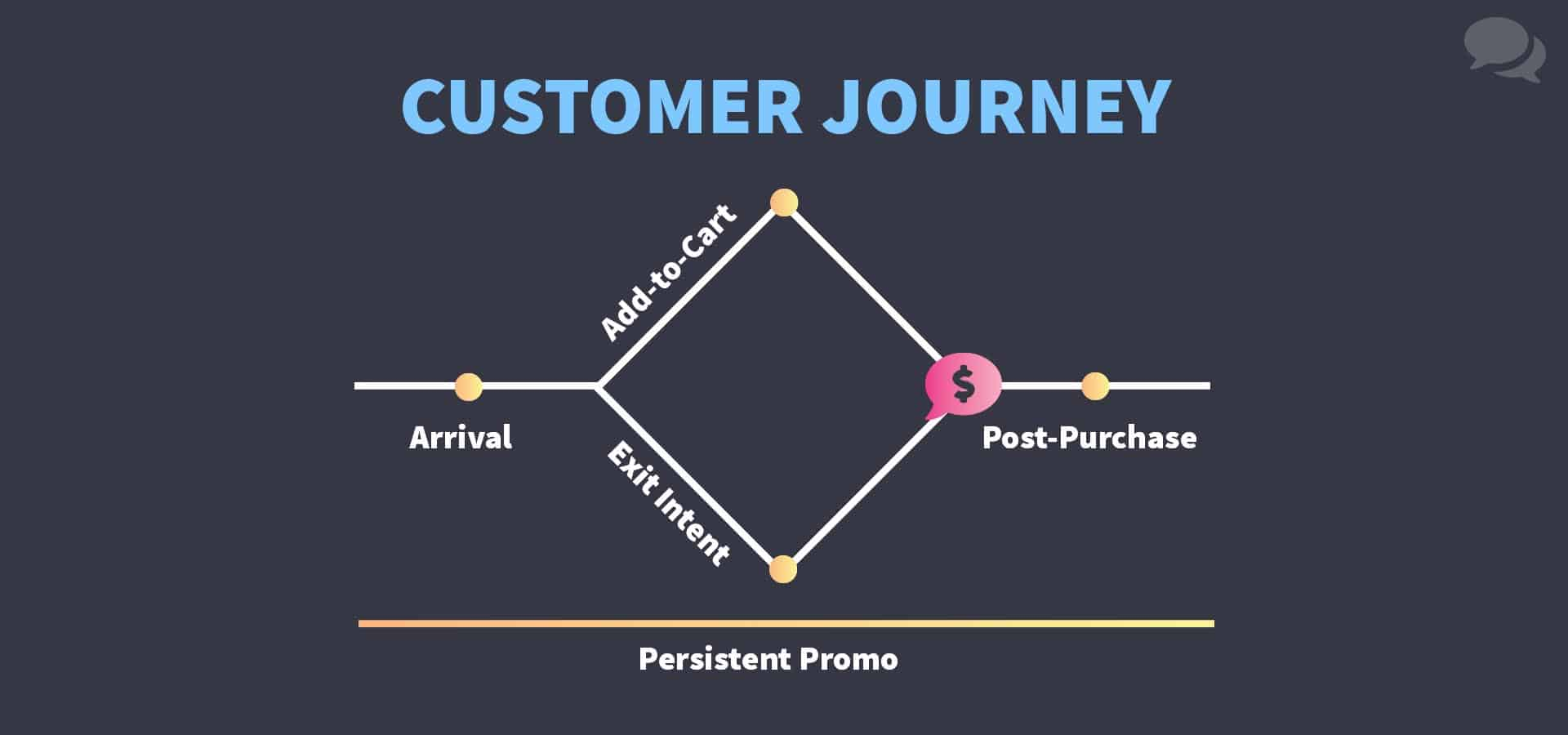 A diagram outlining the steps along that a store owner can offer a promotion: upon arrival, after demonstrating purchase or exit intent, or post-purchase for next time. A merchant can also use a persistent promotion pill that displays during the entire session.