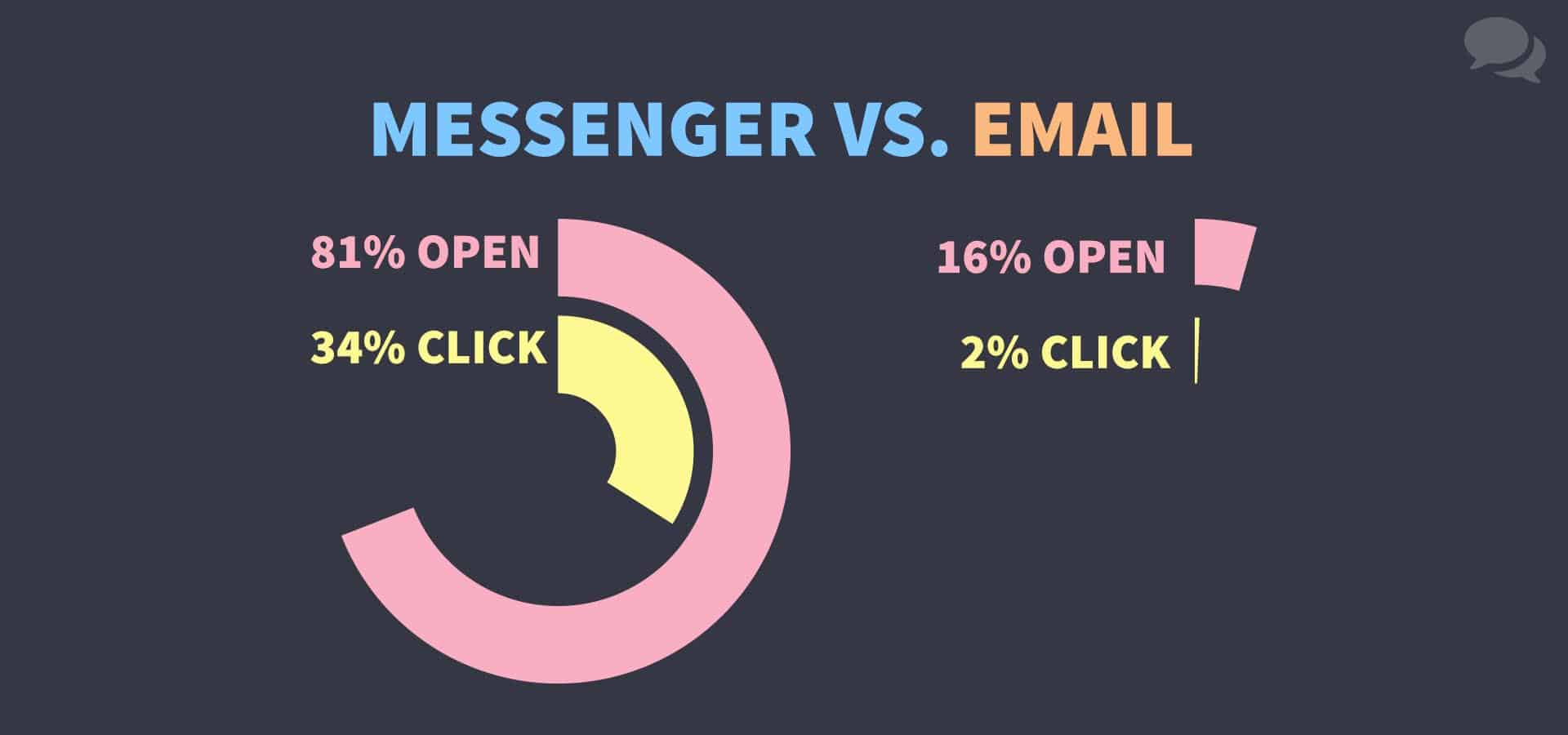 Messenger vs email engagement rates show that Messenger is more than 10x more effective than email. Messenger gets 81% open-rates and 34% click-through rates, while email has only 16% open rates and 2% click-through rates.