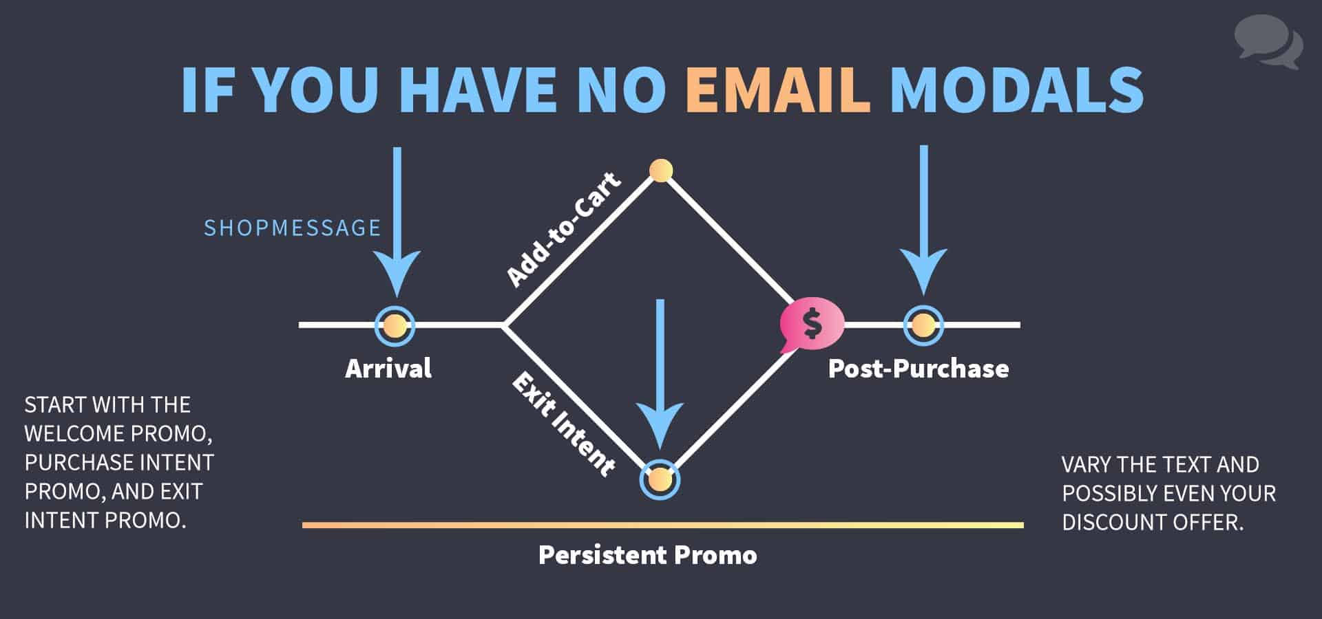 A diagram of how ShopMessage's recommended growth tool strategy if your store has no email modals. Use the welcome, the purchase intent, and the exit intent promos. Vary the text and possibly even your discount offer between promotions.