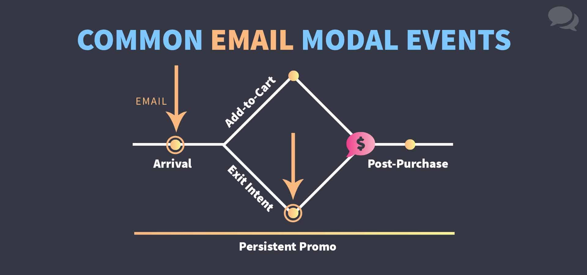 A diagram of where brands that use email capture modals tend to display them: upon arrival, and when exit intent is displayed.