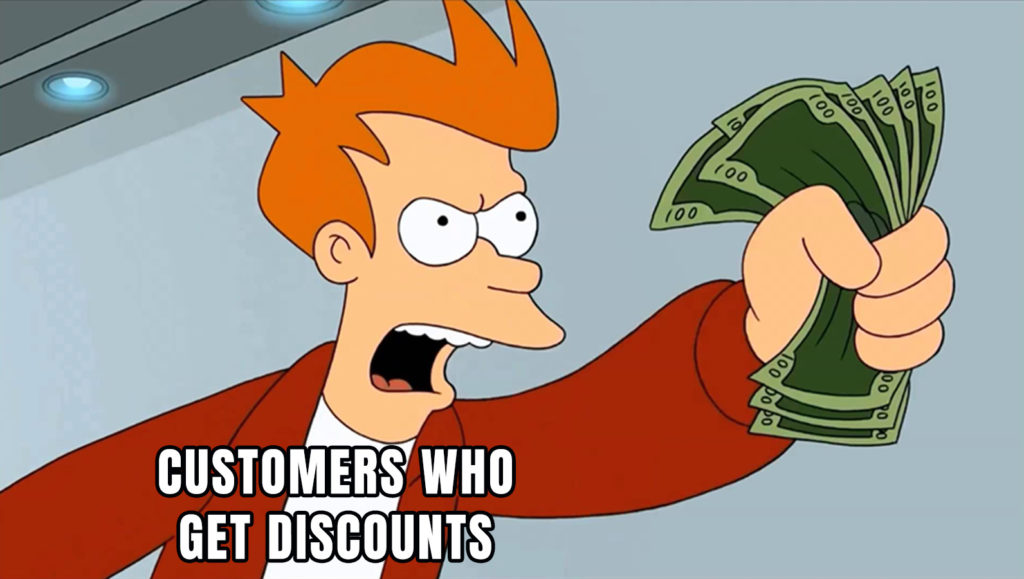 Who doesn't like a good discount? Customers who receive discounts are 3x more likely to convert.
